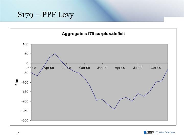 S179 – PPF Levy