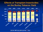 effects of transplant insecticides on the burley tobacco yield