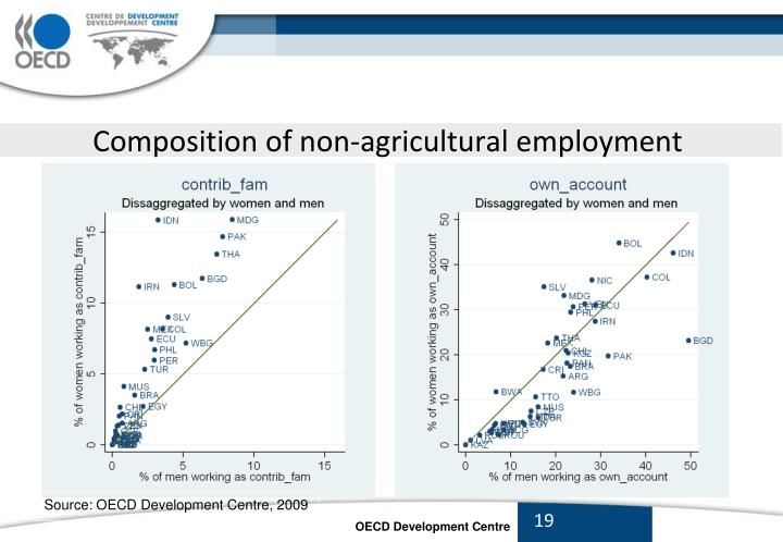 Composition of non-agricultural employment