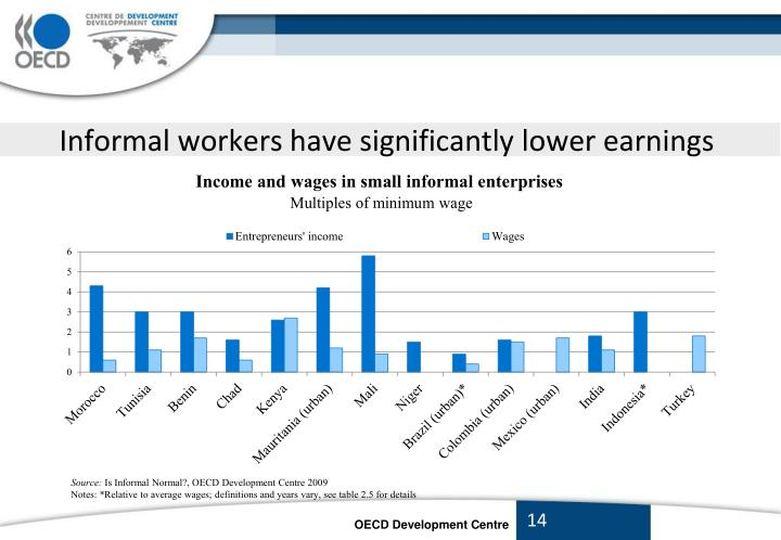 Informal workers have significantly lower earnings