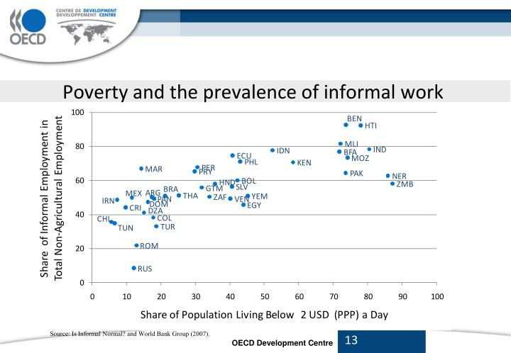 Poverty and the prevalence of informal work