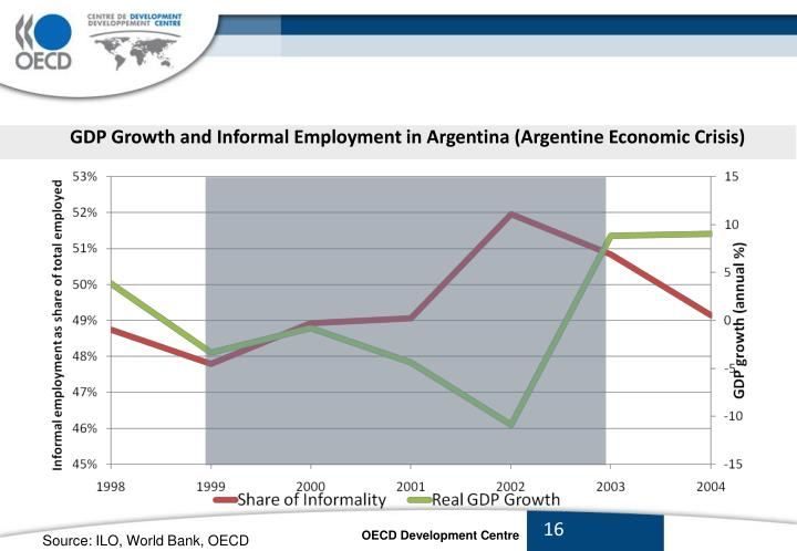 GDP Growth and Informal Employment in Argentina (Argentine Economic Crisis)