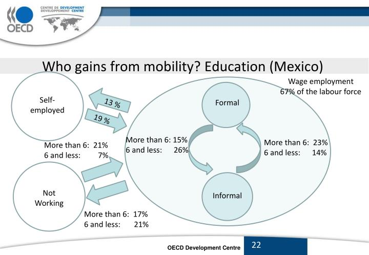 Who gains from mobility? Education (Mexico)