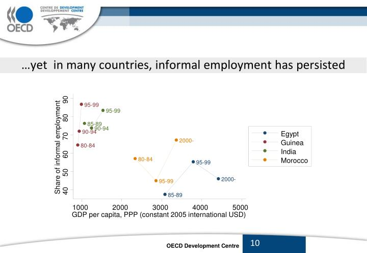 …yet  in many countries, informal employment has persisted
