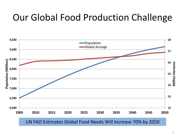 Our global food production challenge