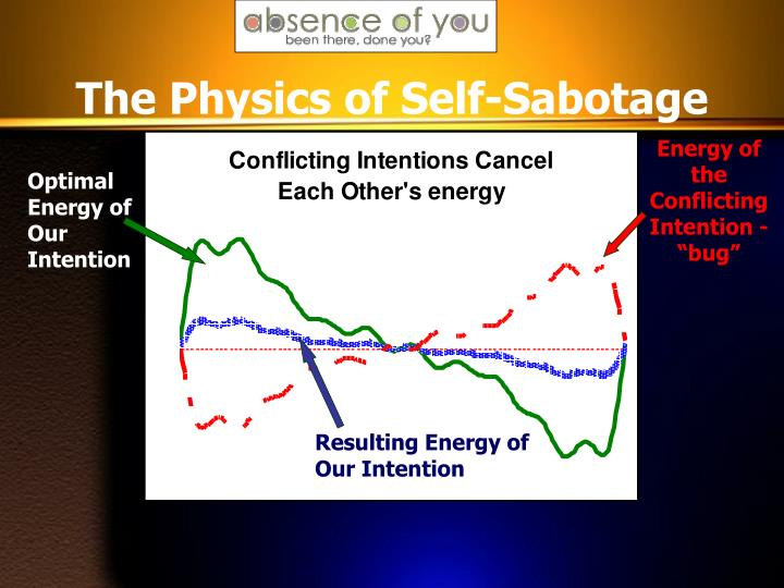 The Physics of Self-Sabotage