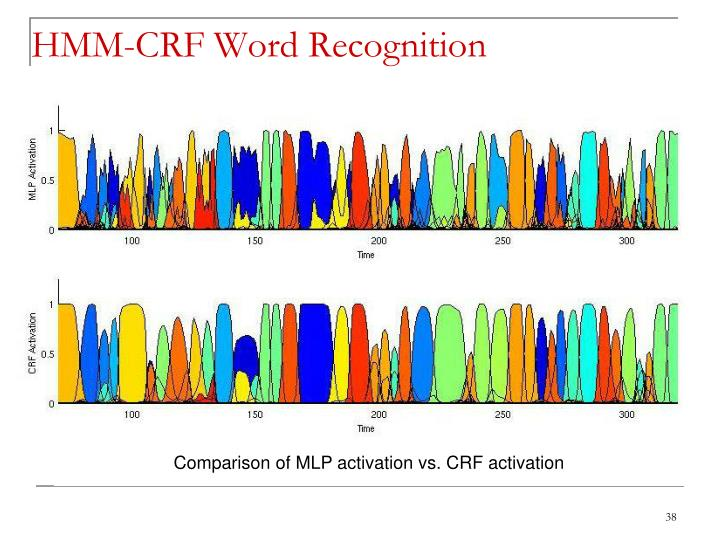 HMM-CRF Word Recognition