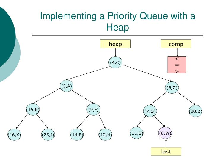 Implementing a Priority Queue with a Heap