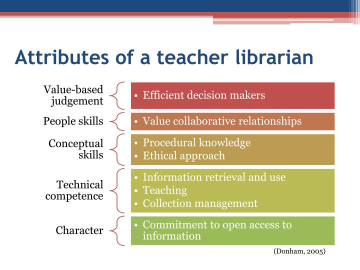 Attributes of a teacher librarian