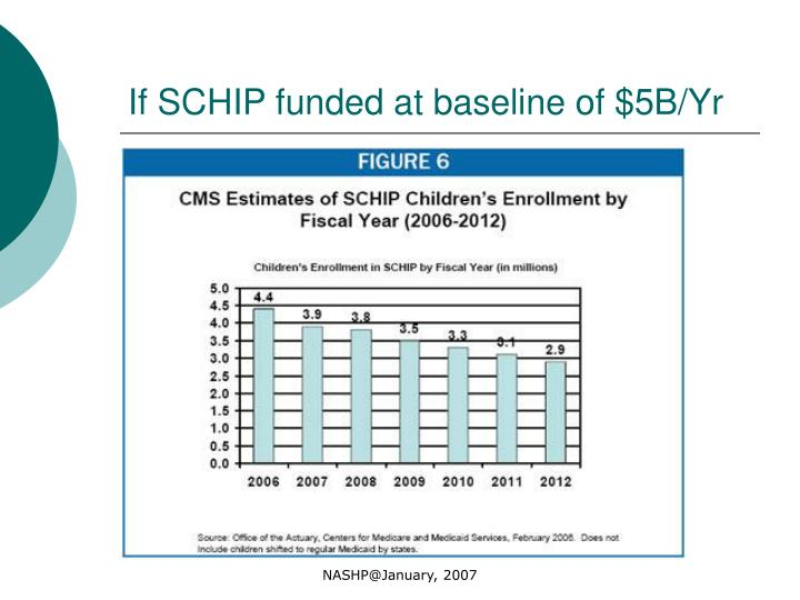 If SCHIP funded at baseline of $5B/Yr