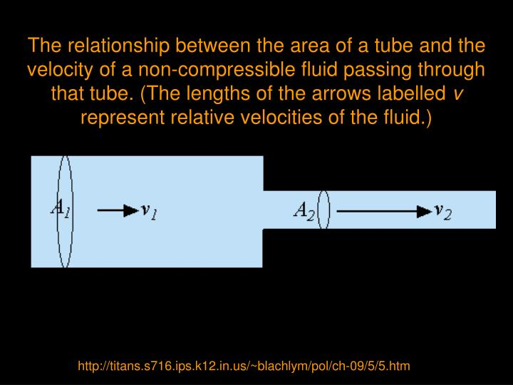 The relationship between the area of a tube and the velocity of a non-compressible fluid passing through that tube. (The lengths of the arrows labelled