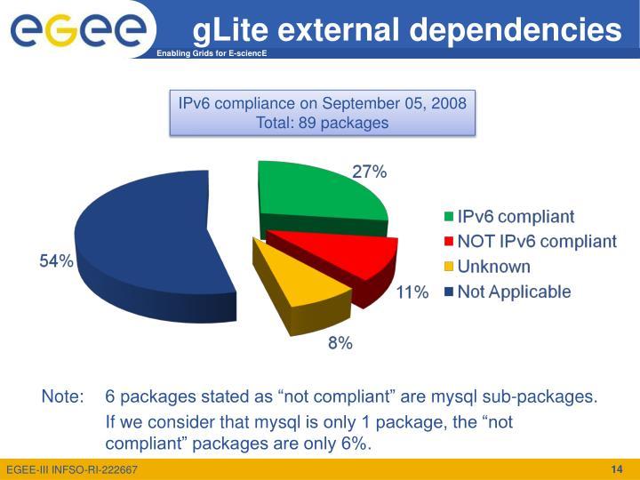 gLite external dependencies