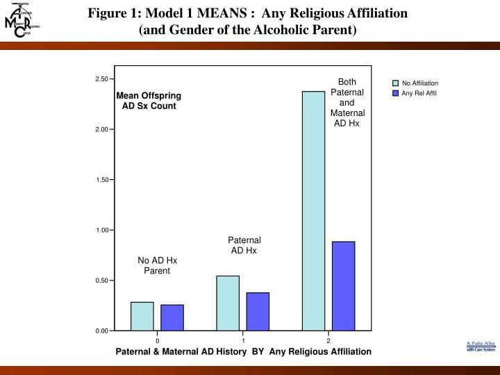 Figure 1: Model 1 MEANS :  Any Religious Affiliation