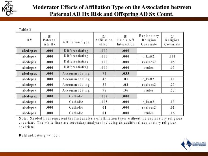 Moderator Effects of Affiliation Type on the Association between Paternal AD Hx Risk and Offspring AD Sx Count.