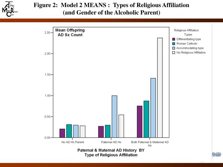 Figure 2:  Model 2 MEANS :  Types of Religious Affiliation
