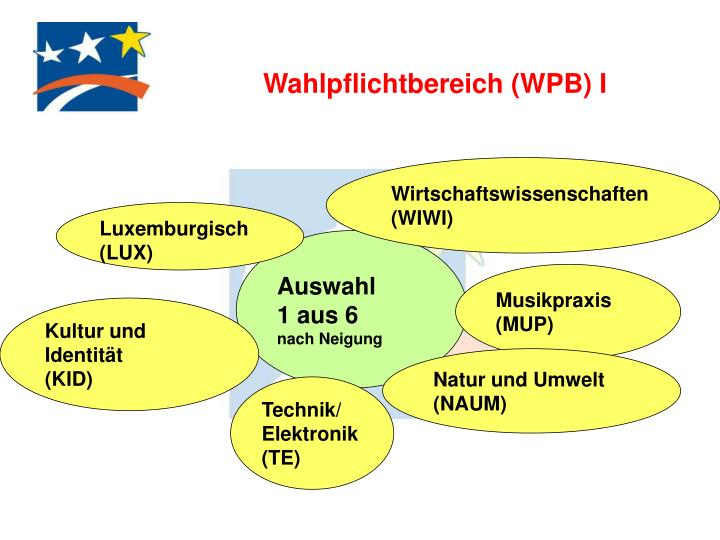 Wahlpflichtbereich (WPB) I