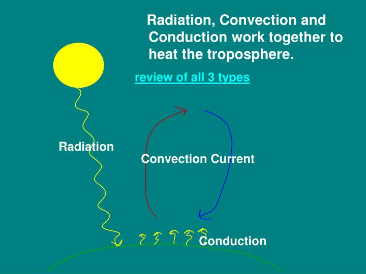 Radiation, Convection and Conduction work together to heat the troposphere.