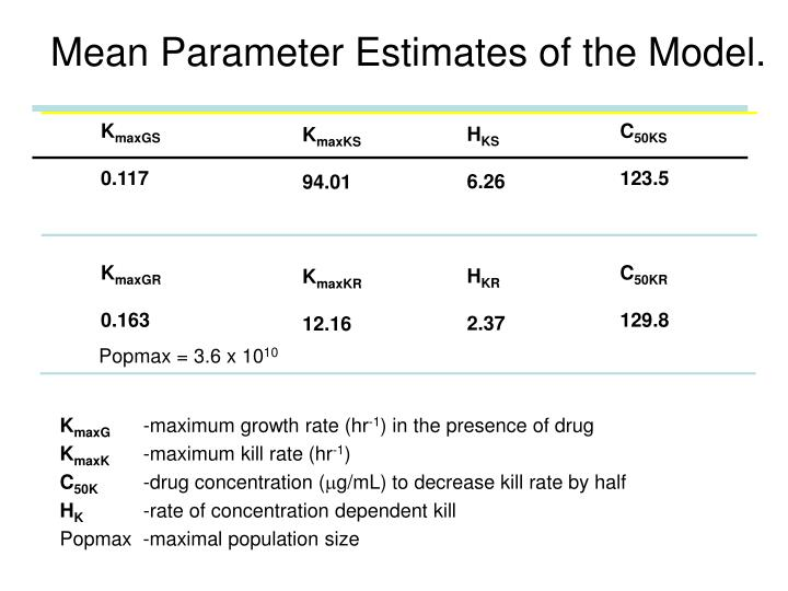Mean Parameter Estimates of the Model.