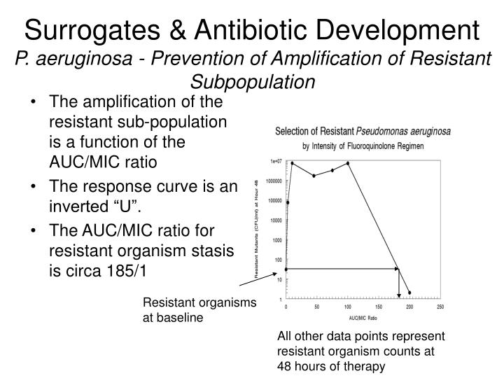 Surrogates & Antibiotic Development