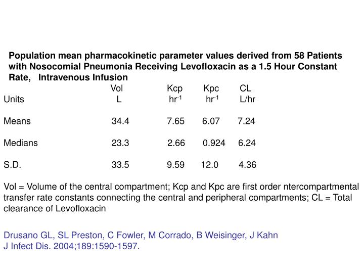 Population mean pharmacokinetic parameter values derived from 58 Patients