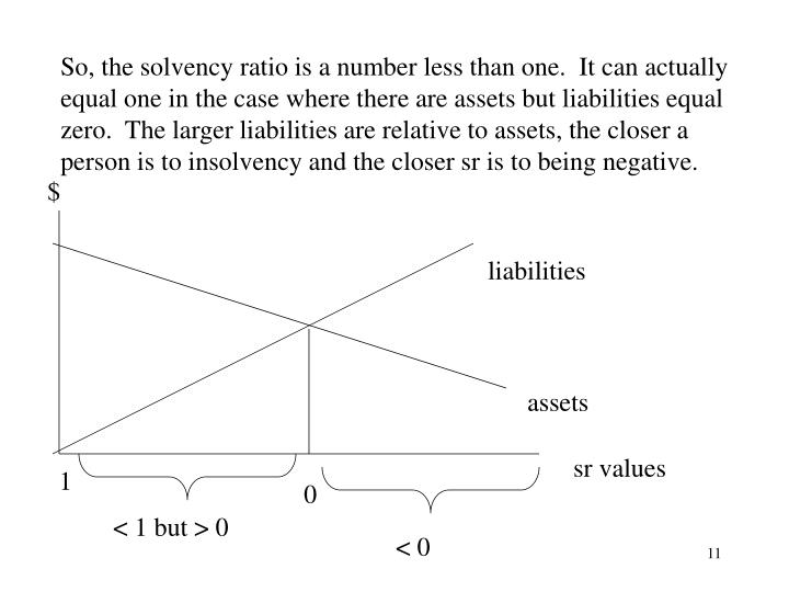 So, the solvency ratio is a number less than one.  It can actually equal one in the case where there are assets but liabilities equal zero.  The larger liabilities are relative to assets, the closer a person is to insolvency and the closer sr is to being negative.