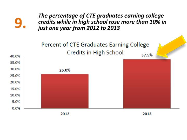 The percentage of CTE graduates earning college credits while in high school rose more than 10% in just one year from 2012 to 2013