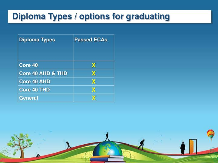 Diploma Types / options for graduating