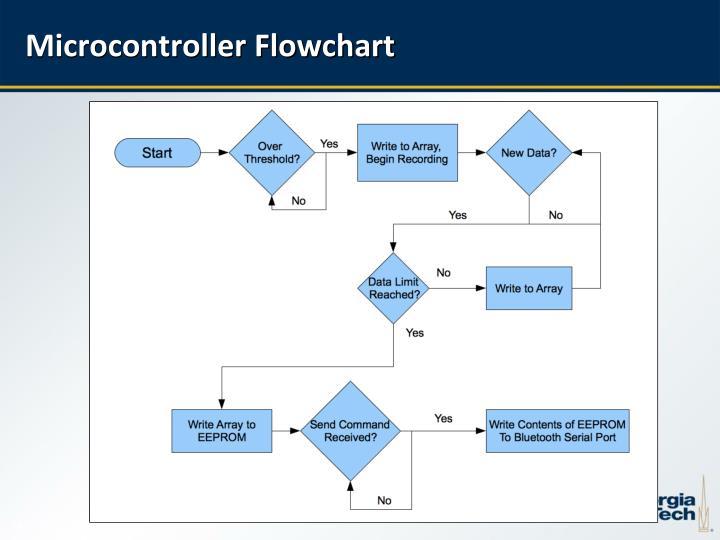 Microcontroller Flowchart