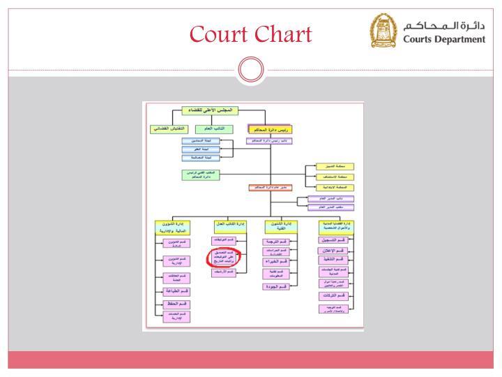 Court Chart