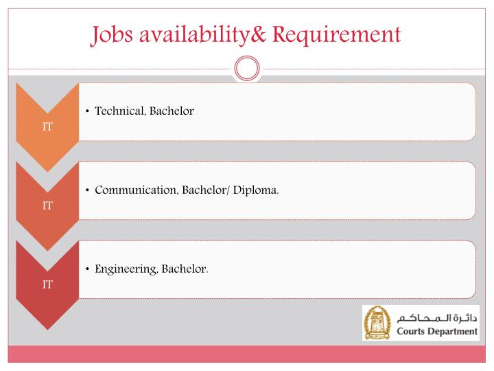 Jobs availability& Requirement