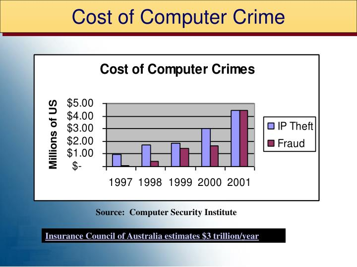 Cost of Computer Crime