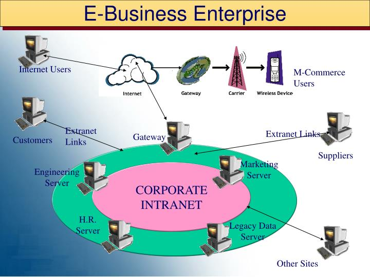 E-Business Enterprise