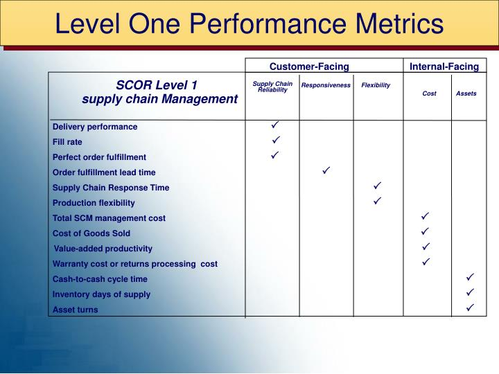 Level One Performance Metrics