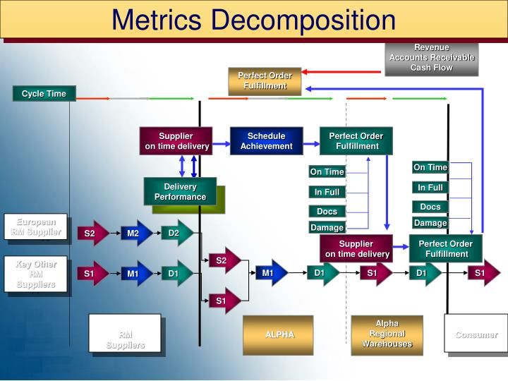 Metrics Decomposition
