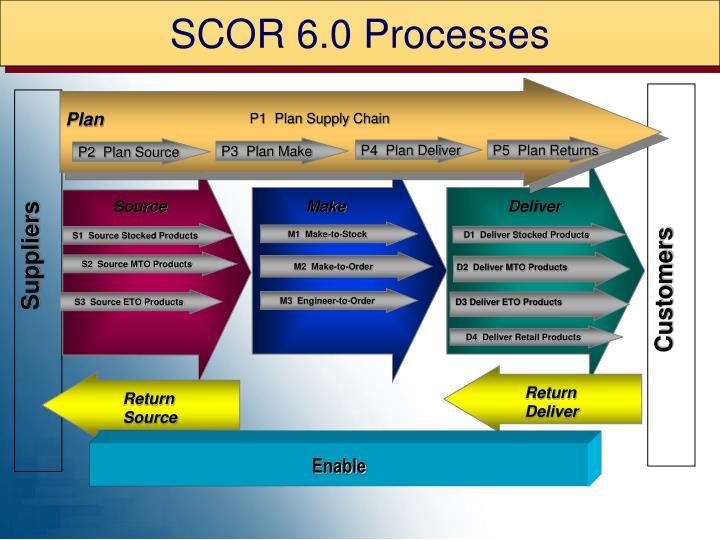 SCOR 6.0 Processes