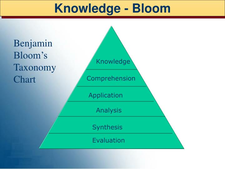 Knowledge - Bloom