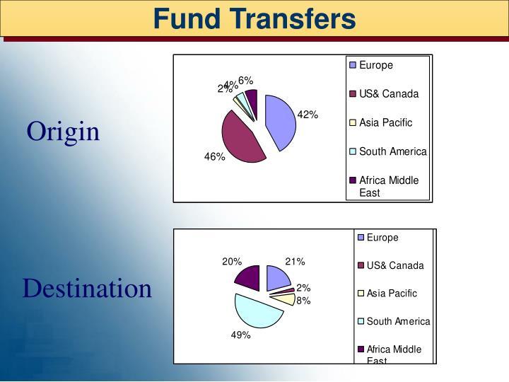 Fund Transfers