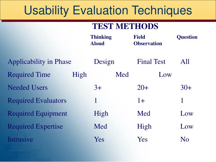 Usability Evaluation Techniques