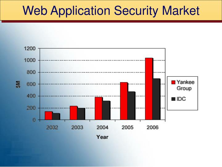 Web Application Security Market