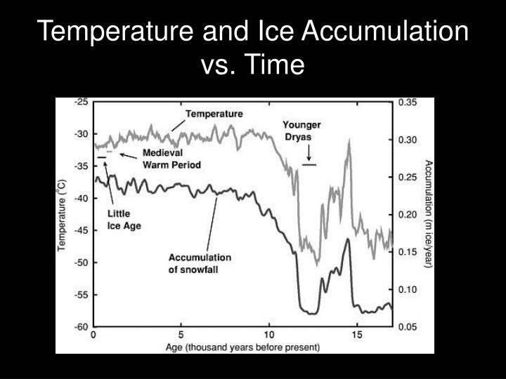 Temperature and Ice Accumulation vs. Time