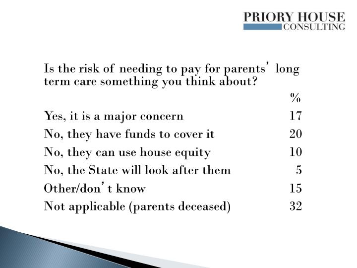 Is the risk of needing to pay for parents