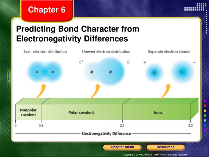 Predicting Bond Character from Electronegativity Differences