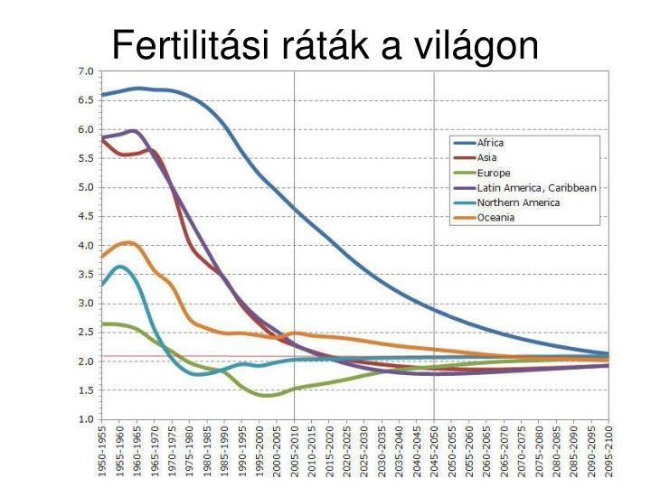 Fertilitási ráták a világon