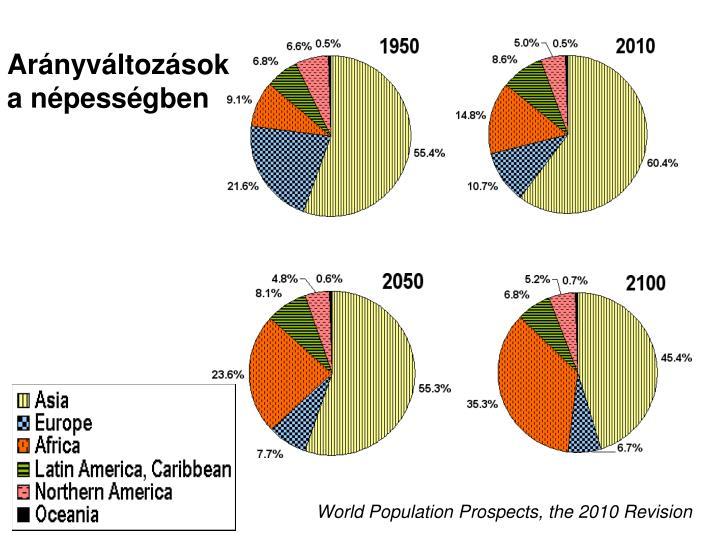 Arányváltozások a népességben