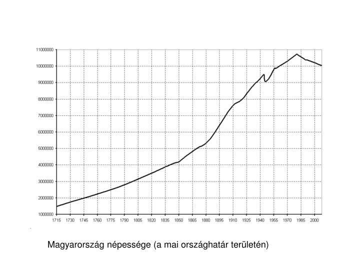 Magyarország népessége (a mai országhatár területén)