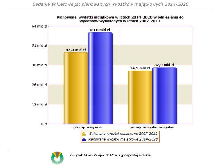 Badanie ankietowe jst planowanych wydatków majątkowych 2014-2020