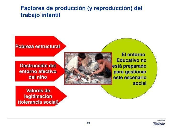 Factores de producción (y reproducción) del trabajo infantil