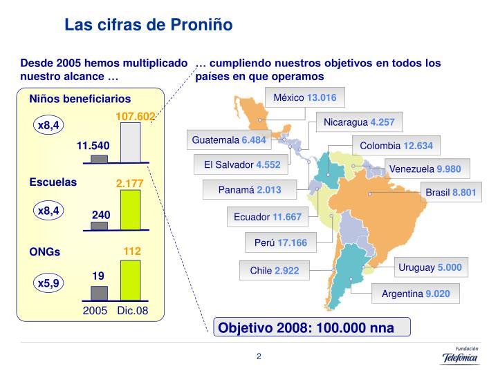 Las cifras de Proniño