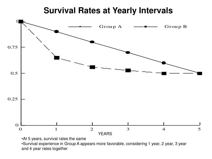 Survival Rates at Yearly Intervals