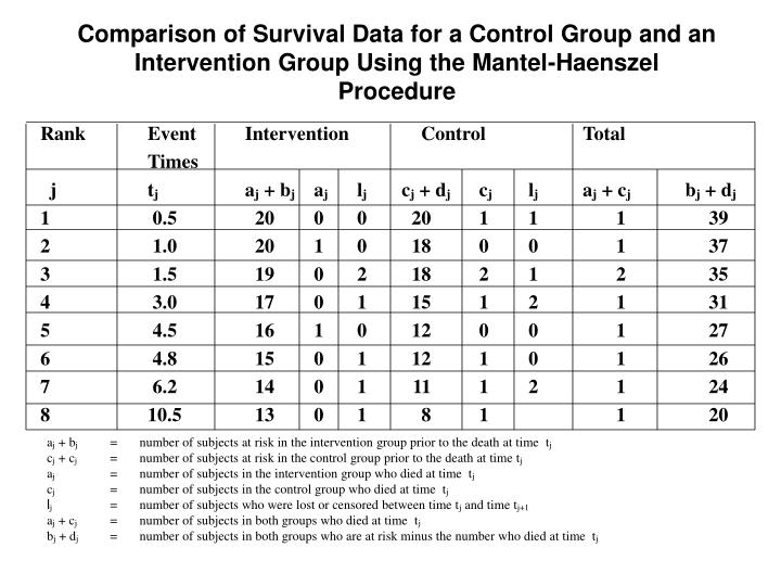 Comparison of Survival Data for a Control Group and an Intervention Group Using the Mantel-Haenszel Procedure